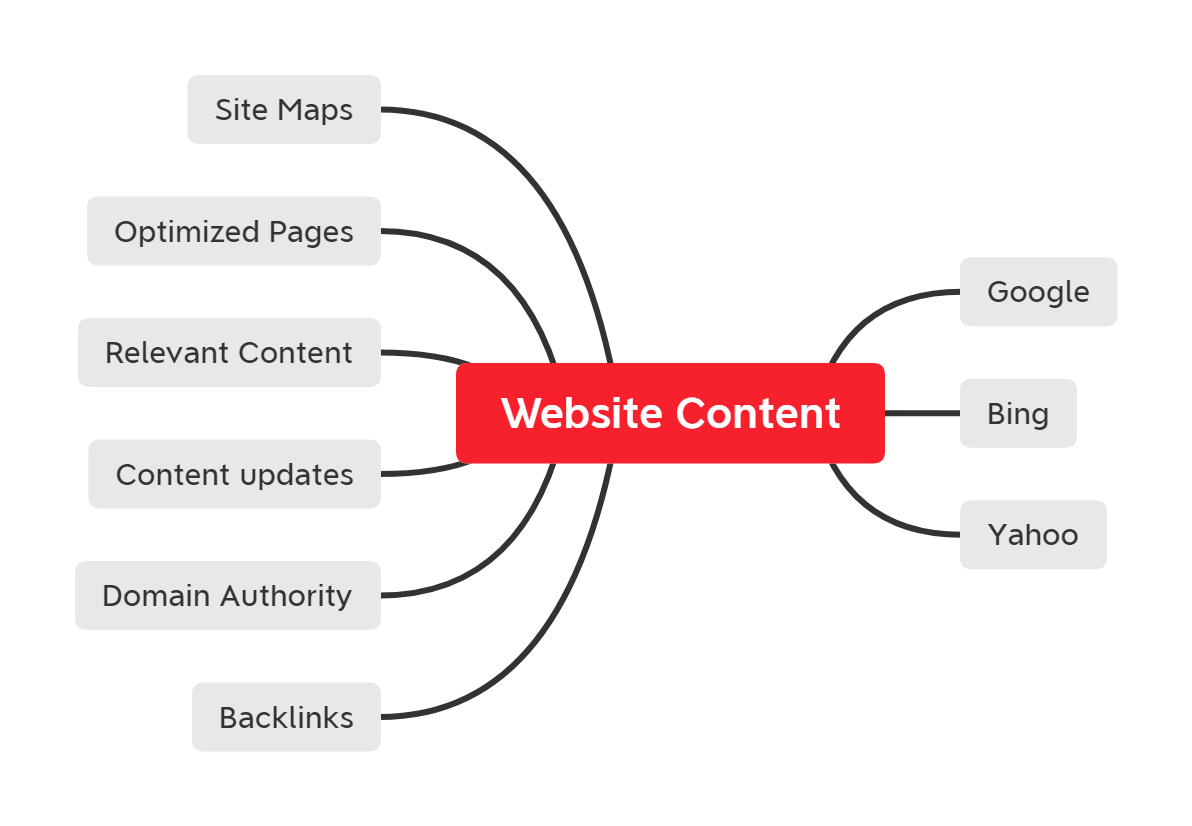 Search Enging Optimized Content important for Search Engine crawl & indexing